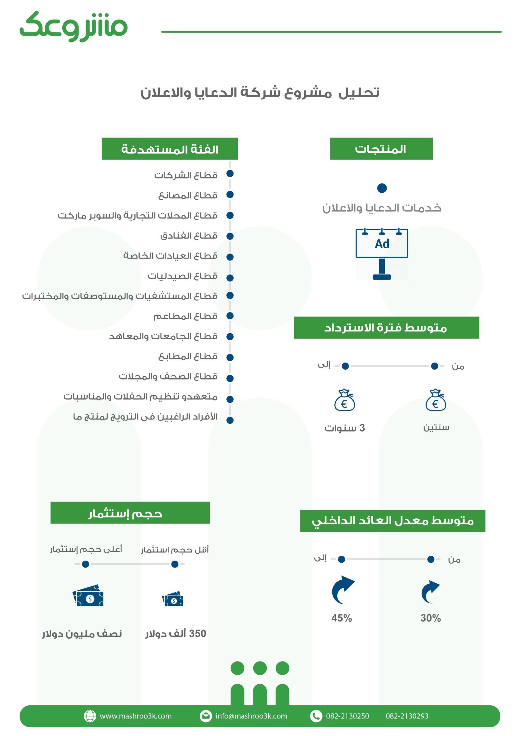 المؤشرات المالية لمشروع شركة دعاية وإعلان