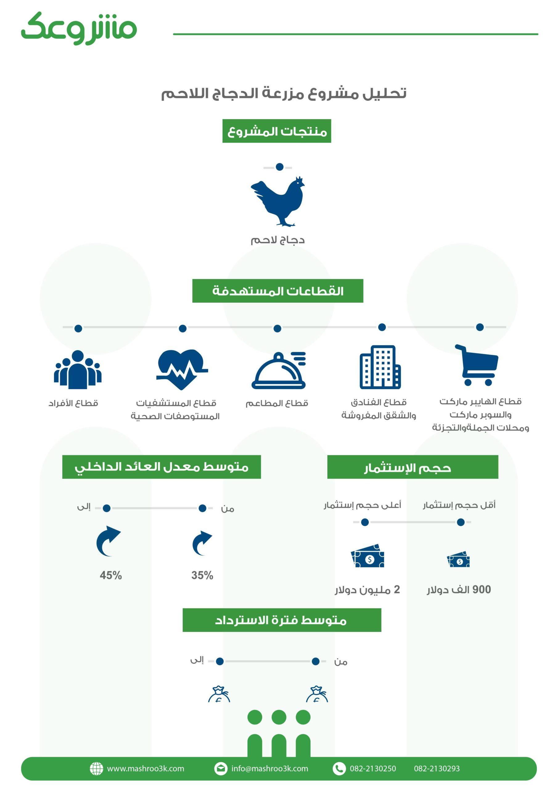 المؤشرات المالية لمشروع مزرعة دجاج لاحم