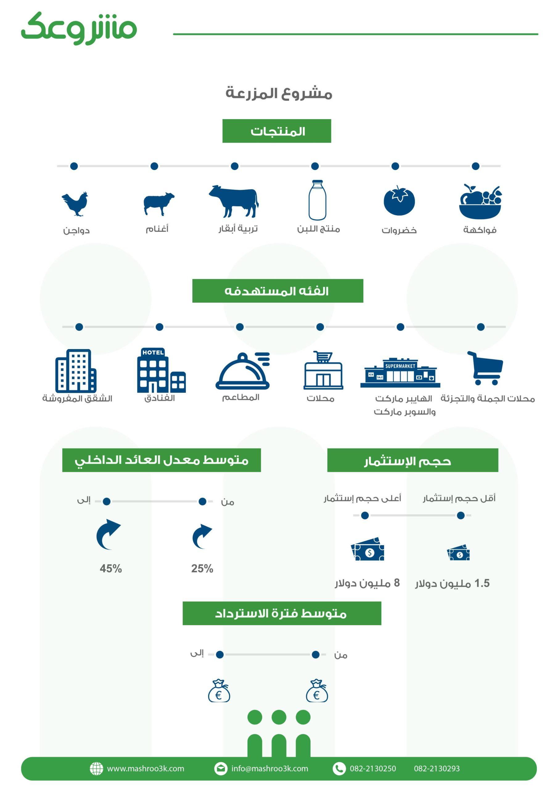 المؤشرات المالية لمشروع مزرعة