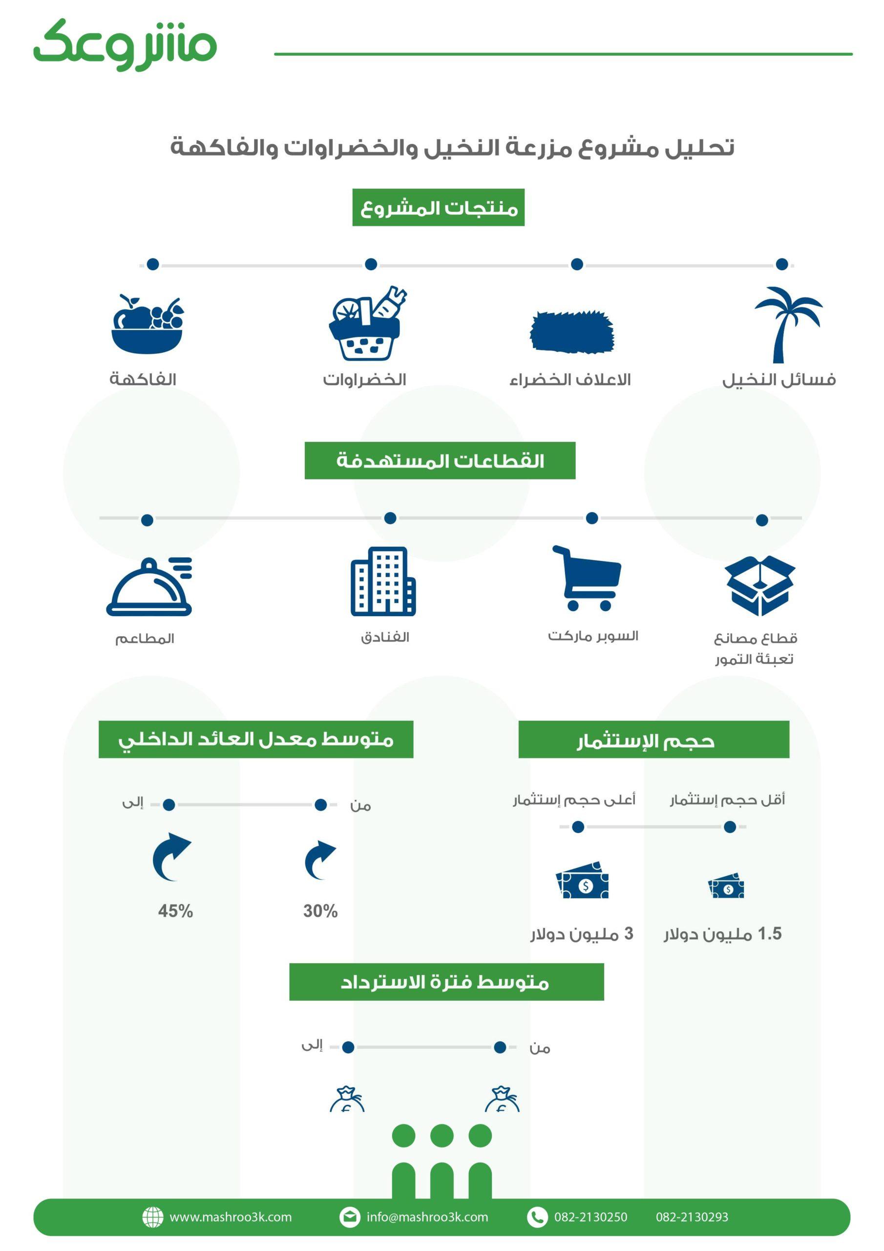 المؤشرات المالية لمشروع مزرعة النخيل والفواكهه والخضروات